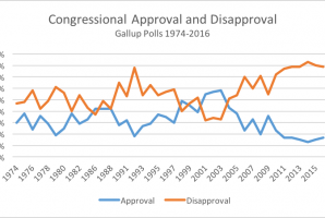 Between Conventions: Partisanship and Approval