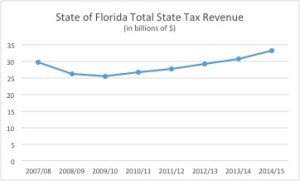 state of florida total state tax revenue